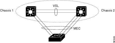 6500VSS-MEC